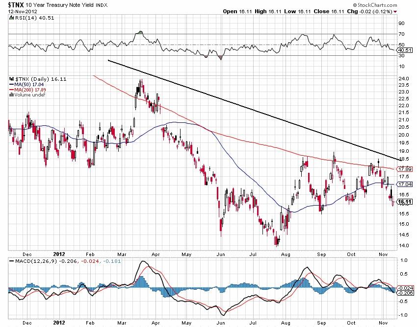 TNX 10 Year Treasury Note Yield INSX