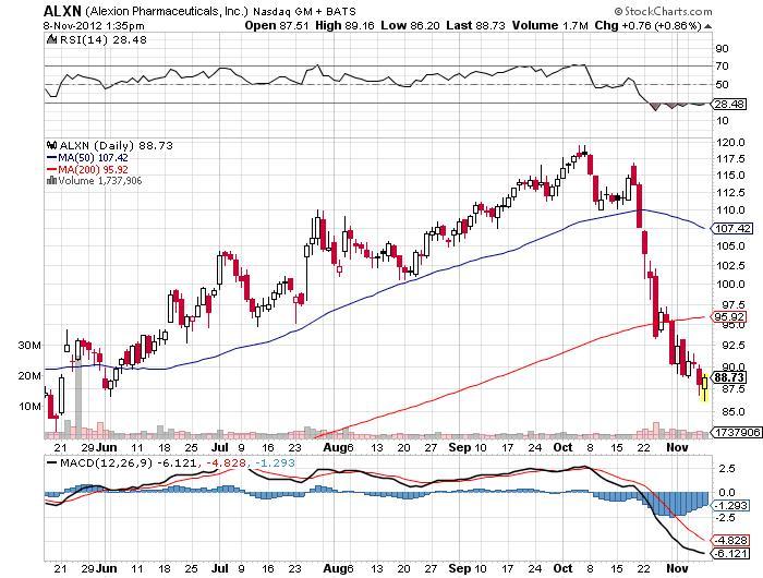 alxn stock market charts