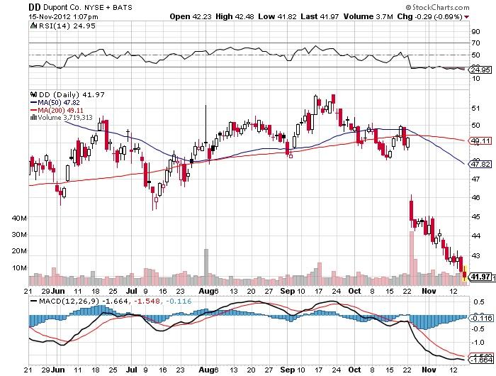 dd stock market chart
