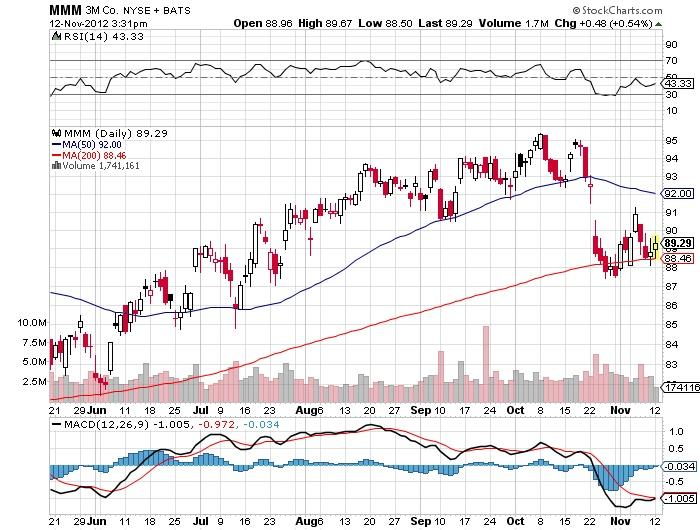 mmm stock market chart