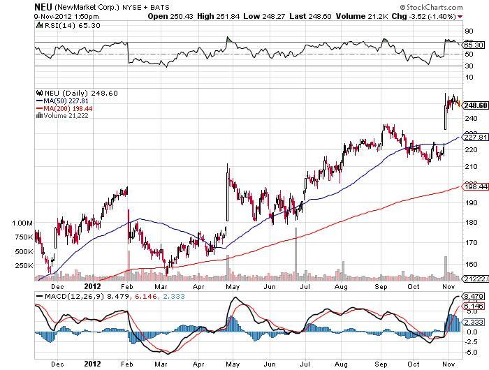 neu stock market chart