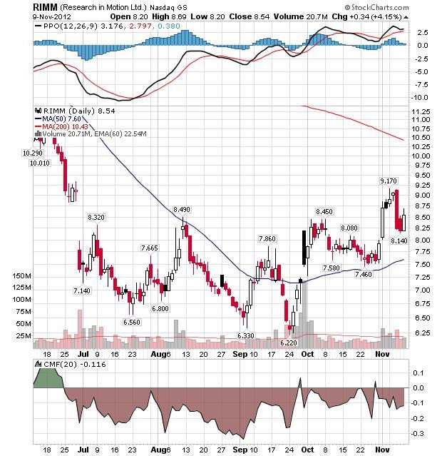 rimm stcok market chart