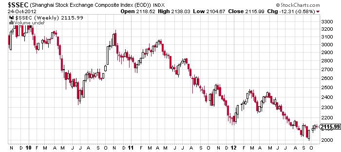 ssec stock market chart