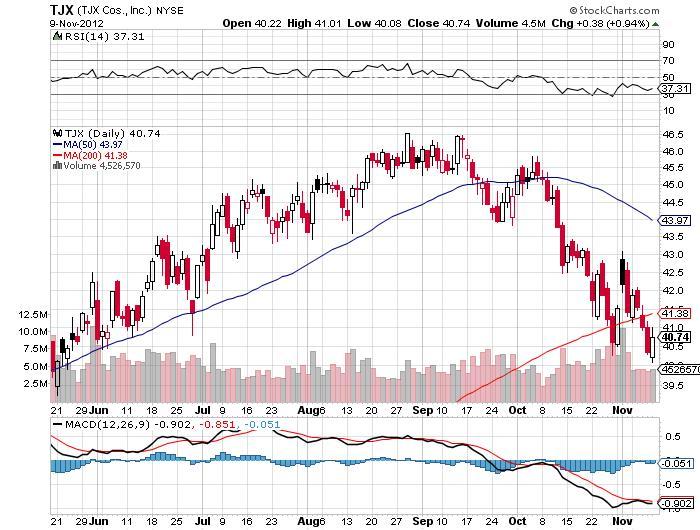 tjx stock market chart