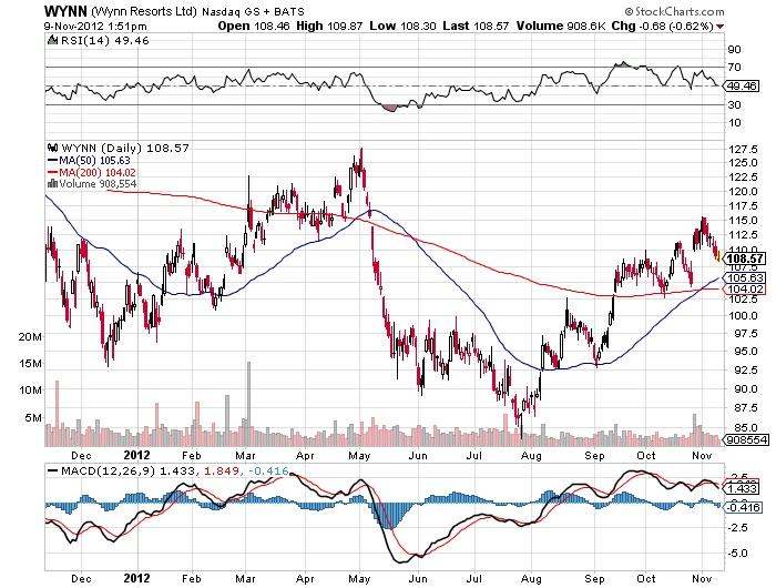 wynn stock market chart