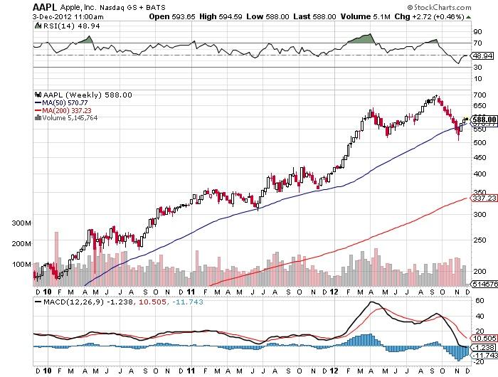 AAPL Apple, Inc Nasdaq stock market chart