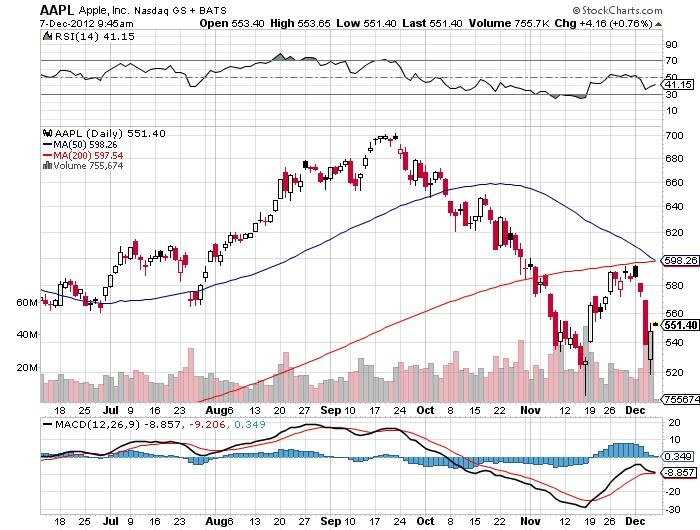 AAPL Apple Nasdaq Stock Market Chart