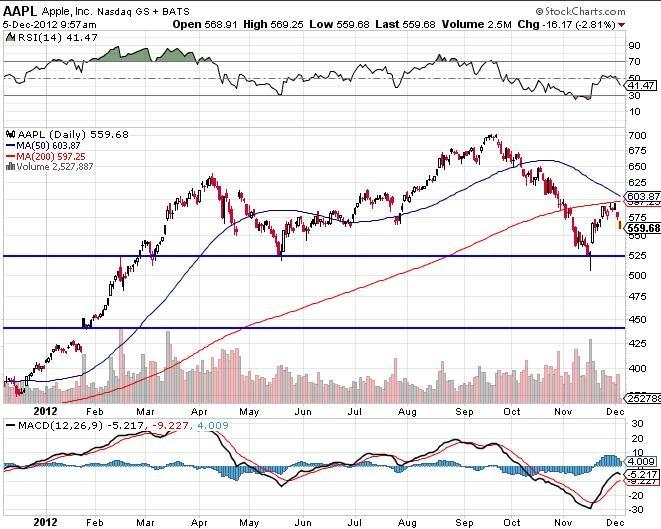 AAPL Nasdaq Stock Market Chart