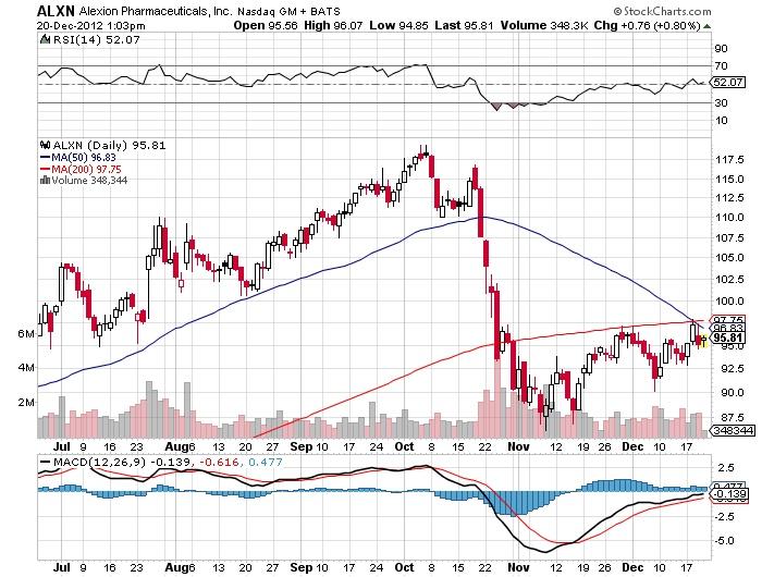 ALXN Alexion Pharmaceuticals, Nasdaq stock market chart