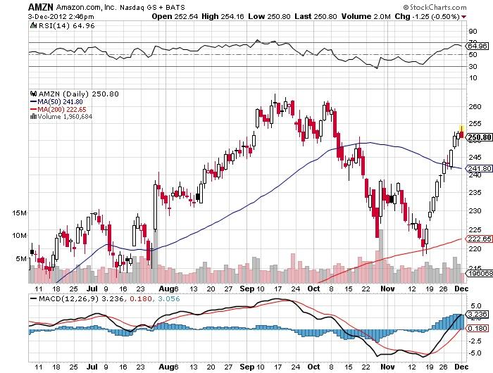 AMZN Amazon.com Nasdaq stock market chart