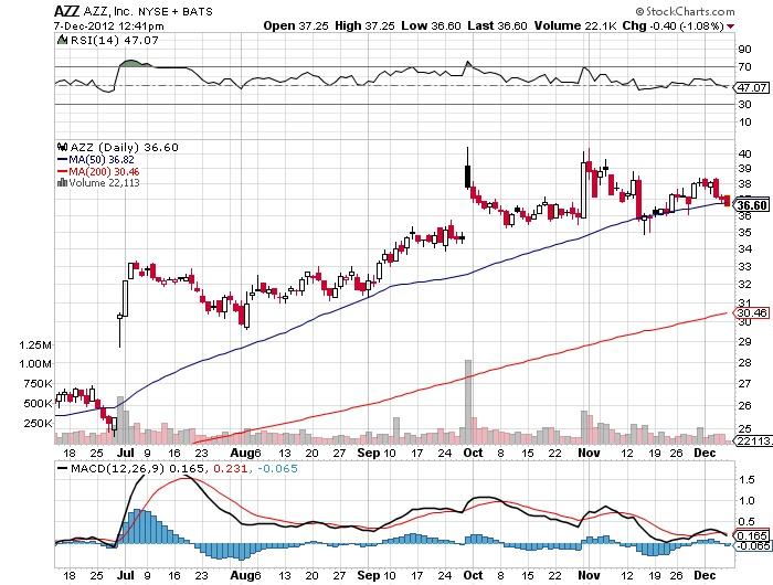 AZZ Azz, Inc stock market chart