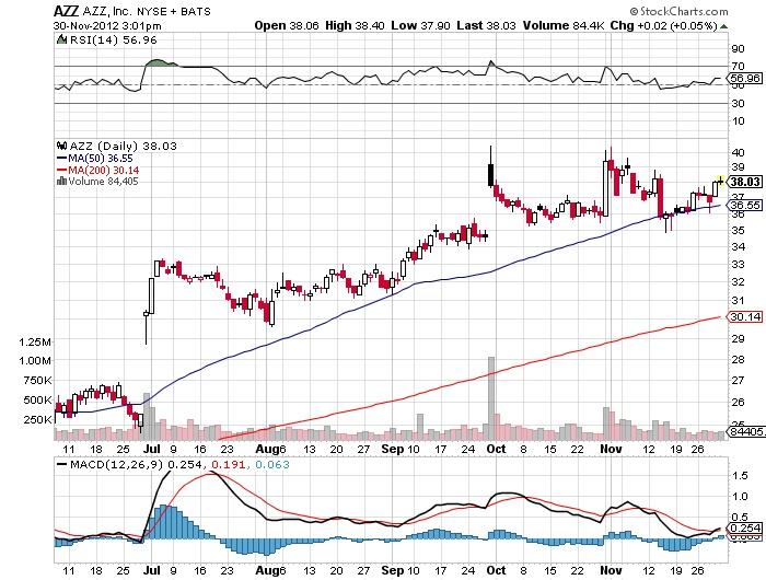 AZZ NYSE Stock Market Chart