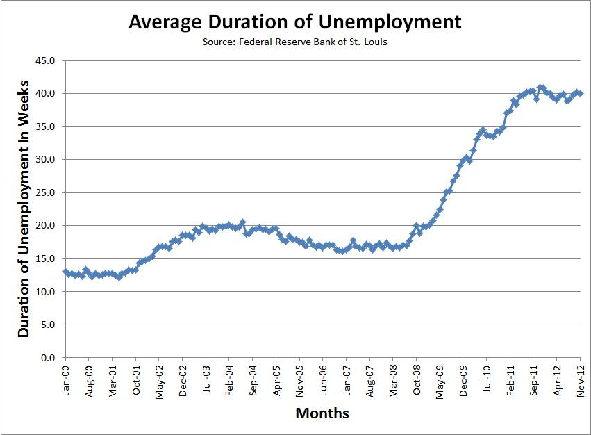 Average Duration of Unemplument