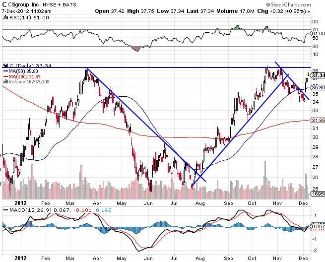 C Citigroup stock market chart