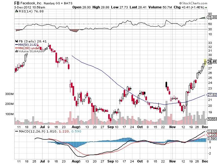 FB Facebook, Inc. Nasdaq stock market chart