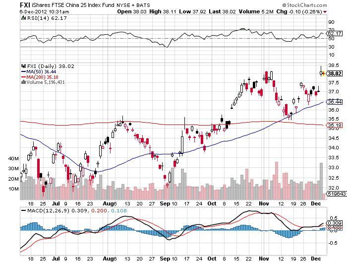 FTSE China 25 Index Fund Chart