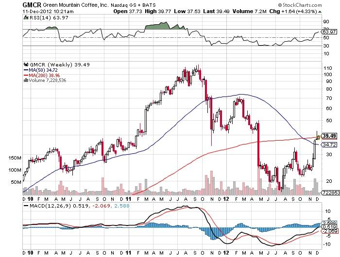GMCR Green Mountain Coffee Nasdaq stock market chart