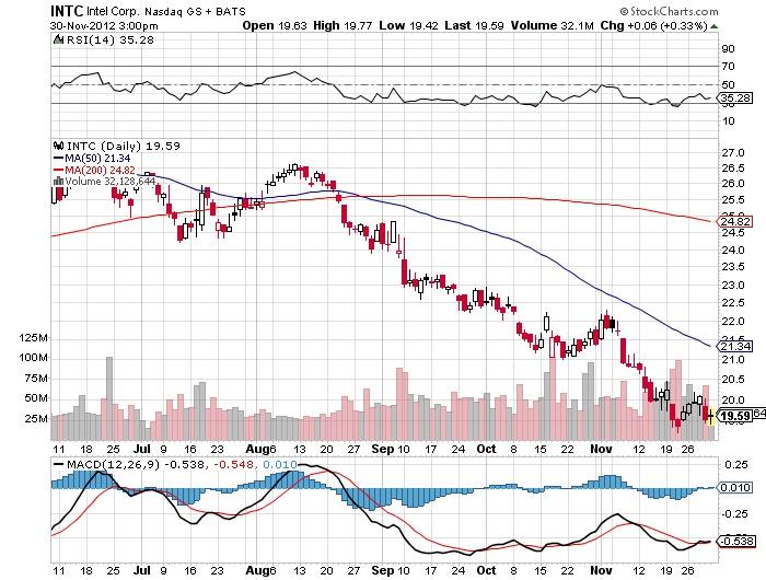 INTC NASDAQ Stock Market Chart