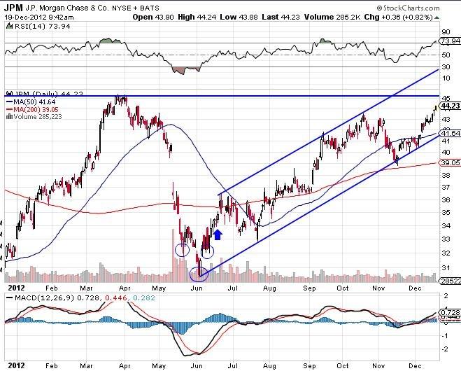 JPM J.P.Morgan Chase & Co stock market chart