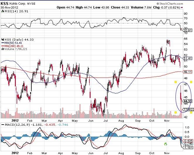 KSS Kohls Corp stock market chart