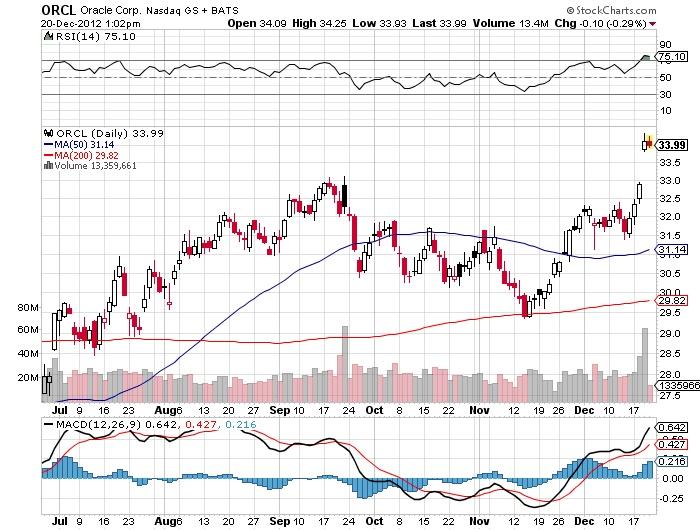 ORCL Oracle Crop, Nasdaq stock market chart