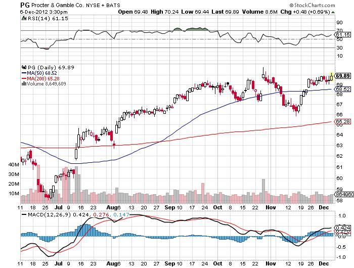 Procter & Gamble's Company Chart