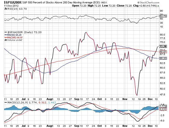 S&P 500 Percent of Stocks Chart