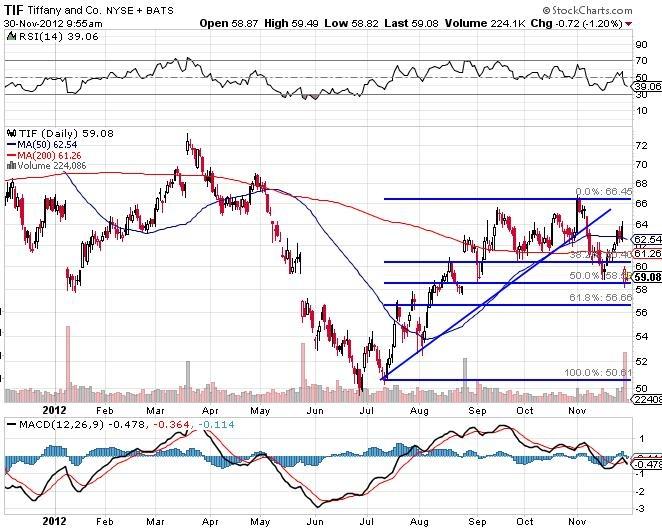 TIFF Tiffany NYSE Stock Market Chart