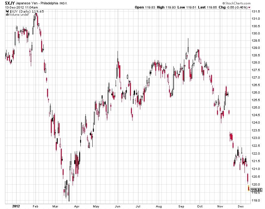 $XJY Japanese Yen-Philodelphia stock market chart