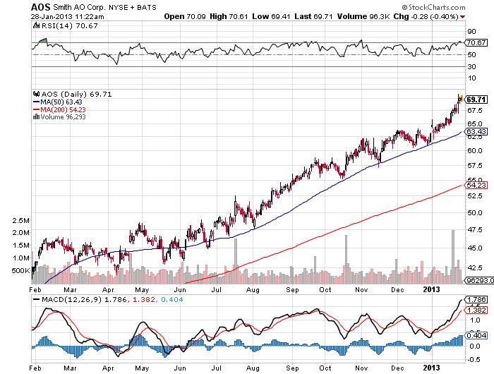 A.O. Smith Corporation Chart