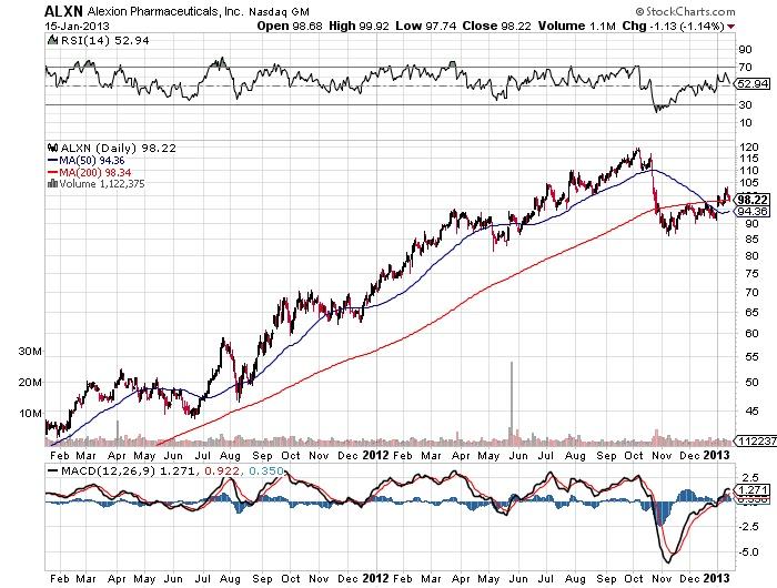 ALXN Alexion Pharmaceuticals, Inc Nasdaq stock market chart