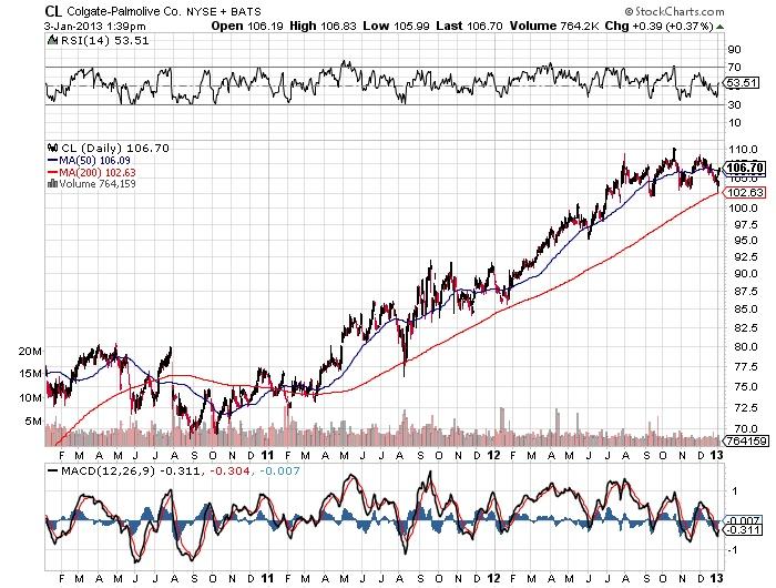 CL Colgate-Palmolive Co. stock market chart