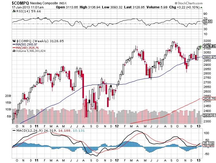 $COMPQ Nasdaq Composite stock market chart