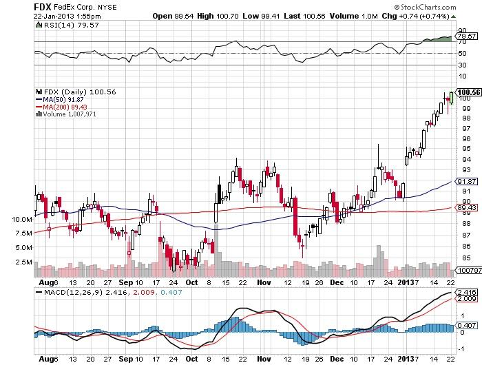 FDX FedEx Corp stock market chart
