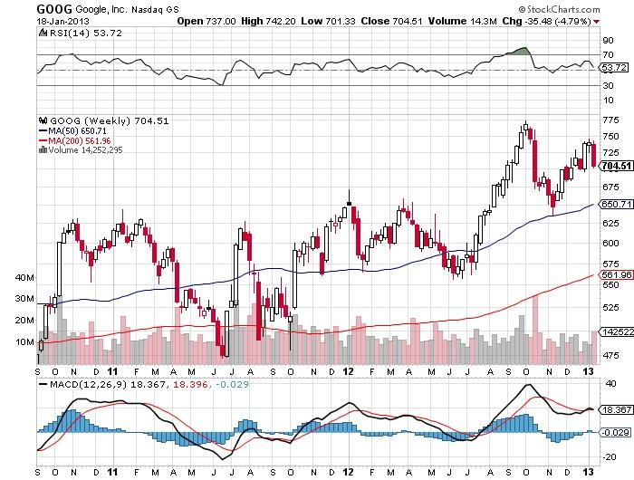 GOOG Google,Inc Nasdaq stock market chart