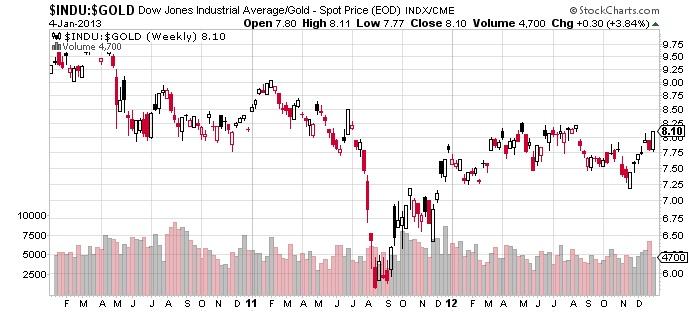 $INDU $GOLD Dow jones industrial average Gold spot price stock market chart