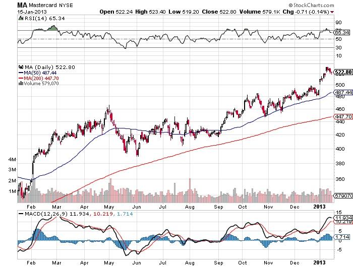 MA Mastercard stock market chart