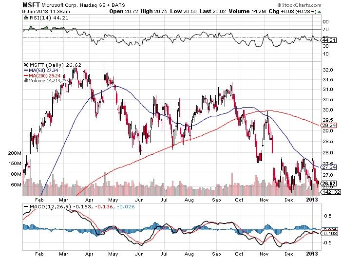 MSFT Microsoft corp Nasdaq stock market chart