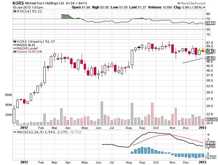 Michael Kors Holdings Limited Chart