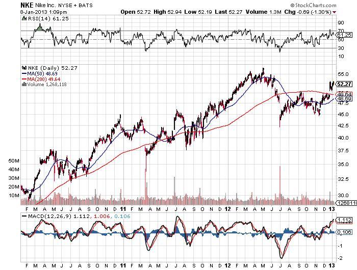 NIKE Inc Chart