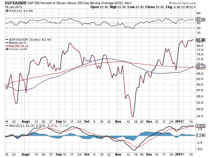 $SPXA200R S&P 500 percent of stocks above 200day stock market chart