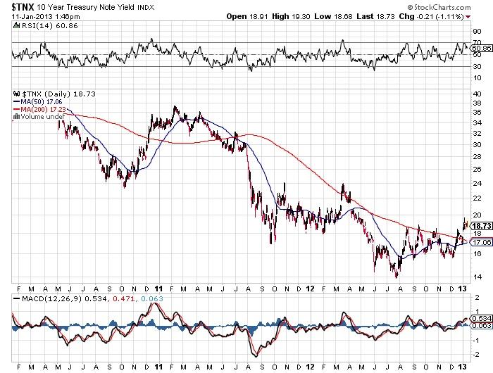$TNX 10 year treasury note yield stock market chart