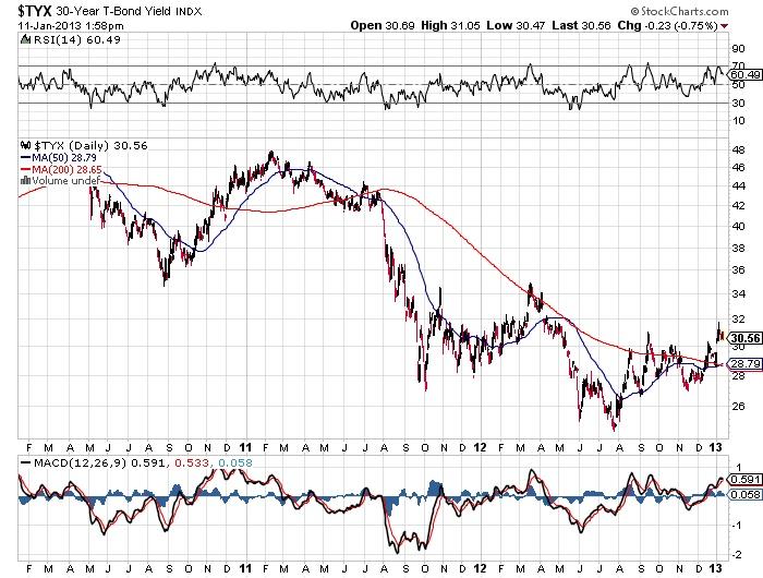 $TYX 30-Year T-Bond Yield Stock market chart