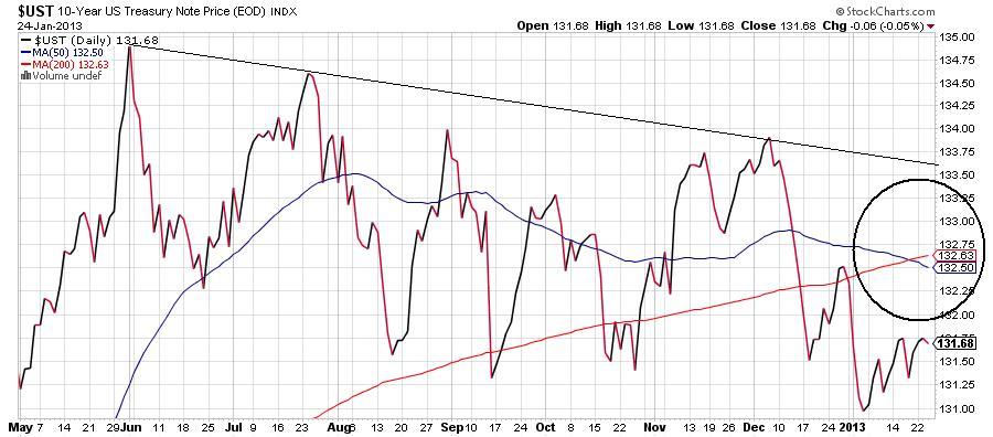 U.S. 10-year Treasury Chart