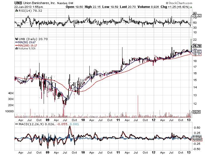 UNB Union Bankshares,Inc Nasdaq stock market chart