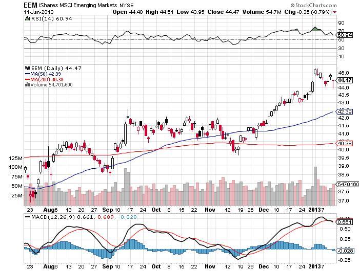 iShares MSCI Emerging Markets Chart