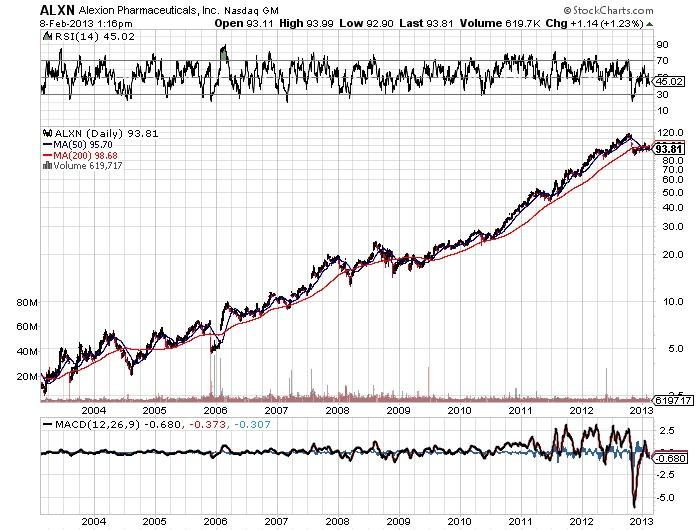 ALXN Alexion Pharmaceuticals,Inc Nasdaq stock market chart