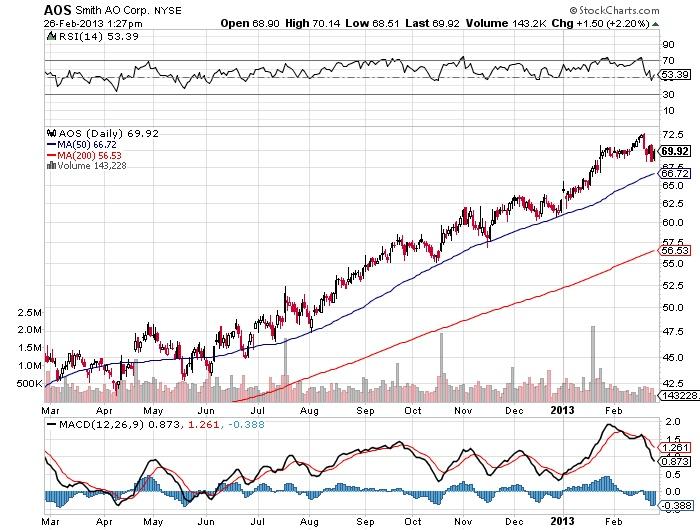 AOS Smith AO corp stock market chart