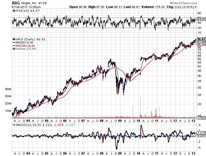 ARG Airgas, Inc stock market chart