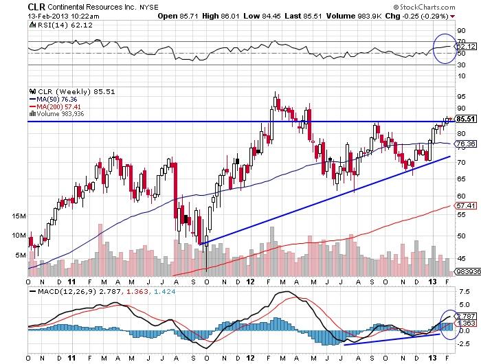 CLR Continental Resources Inc stock market